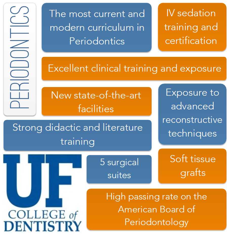 Periodontics » Office of Admissions » College of Dentistry